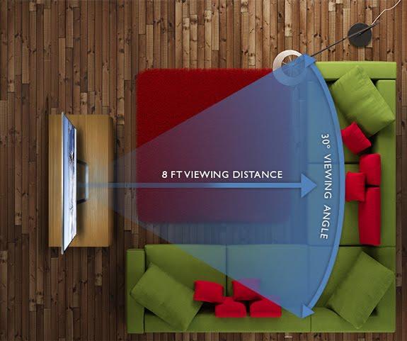 اختيار حجم الشاشة المناسب لغرفة منزلك 4