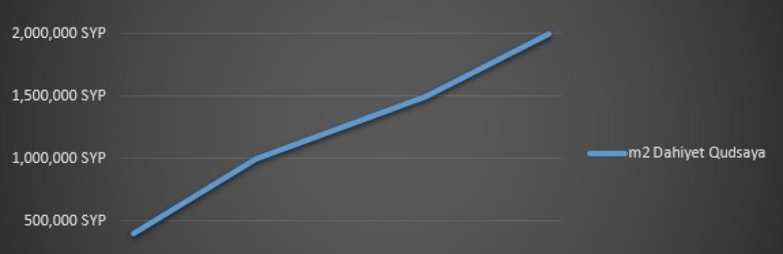 المخطط البياني للأسعار العقارية في ضاحية قدسيا بين 2020 و 2021